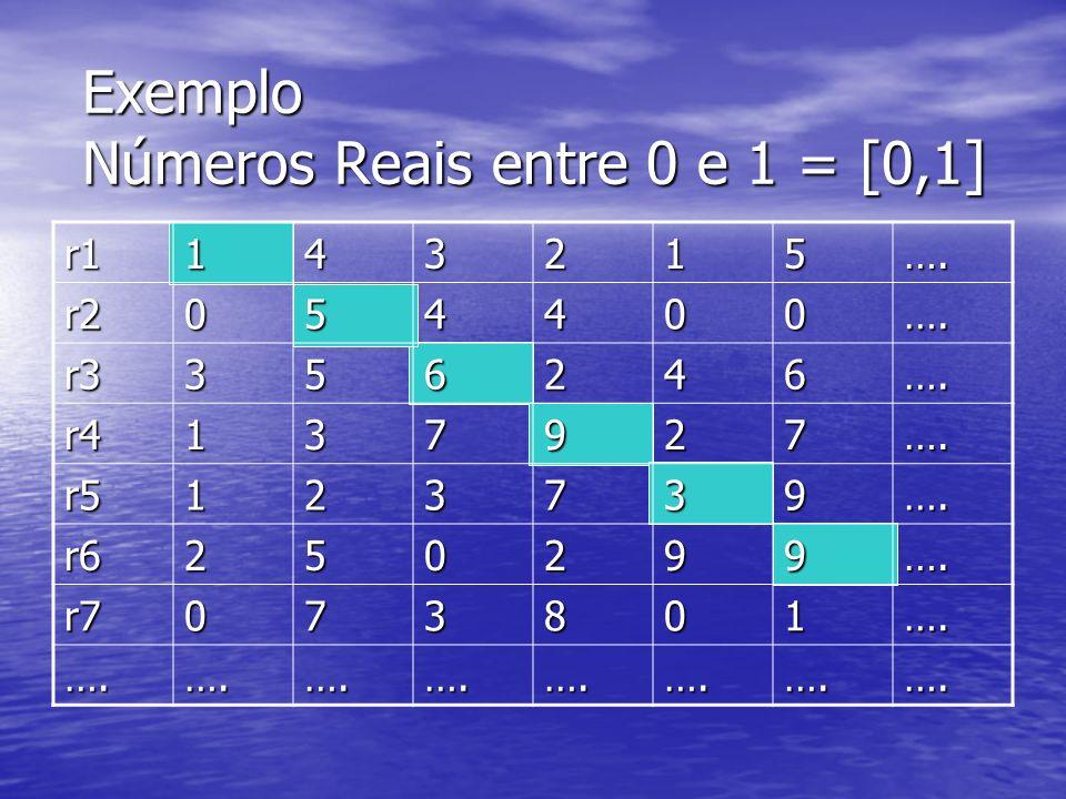 Exemplo Números Reais entre 0 e 1 = [0,1]